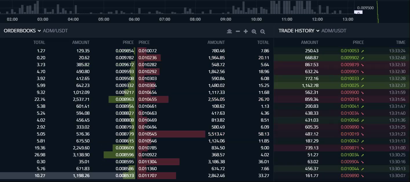 ADAMANT Market Making bot features Dynamic order book building